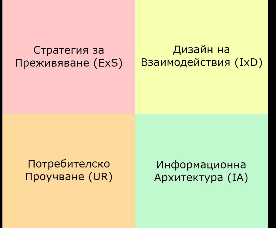 четирите основни клона на т.нар. UX дизайн